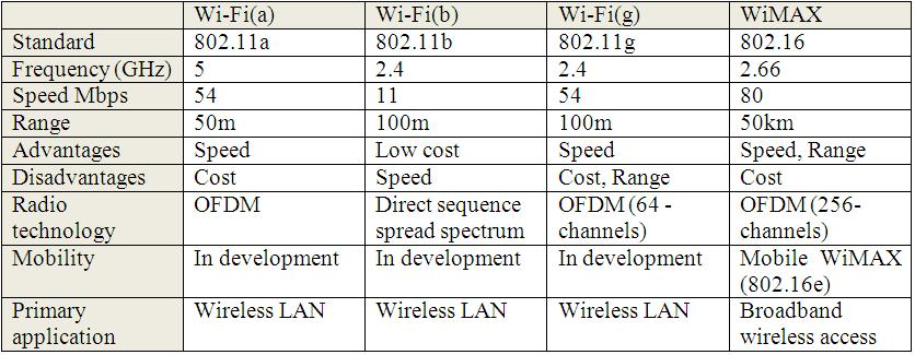 wimax vs wifi Wimax what is wimax  - learn wimax technology starting from basics to advanced concepts based on ieee 80216 wireless specification a short tutorial on wimaxforum.