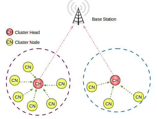 thesis on clustering in wsn In this thesis, we propose a fuzzy unequal clustering algorithm (eaucf) which aims to prolong the lifetime of wireless sensor networks wsn wireless sensor network.