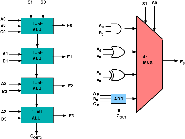 virtual labs Barrel Shifter Block Diagram design issues the circuit functionality of a 1 bit alu