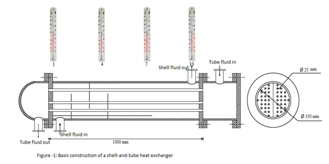 basic construction of a shell and tube heat exchanger