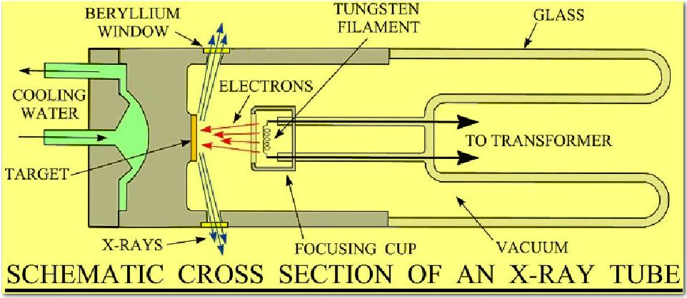 Structural Characterization Of Materials