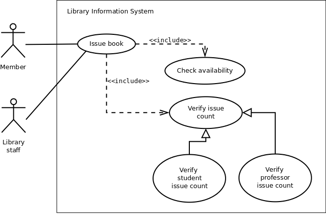 use case diagram of a library information system Uml diagrams examples  system use case diagrams  point of sales (pos) terminal e-library online public access catalog (opac).