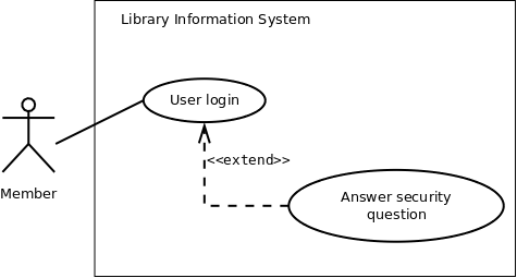 Software engineering virtual lab iit kharagpur figure 1 use case diagram showing new user registration use case ccuart Gallery