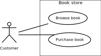 Software engineering virtual lab iit kharagpur use case diagram ccuart Choice Image